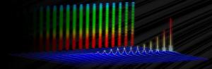 LED-belysnings spektralanalys av färger