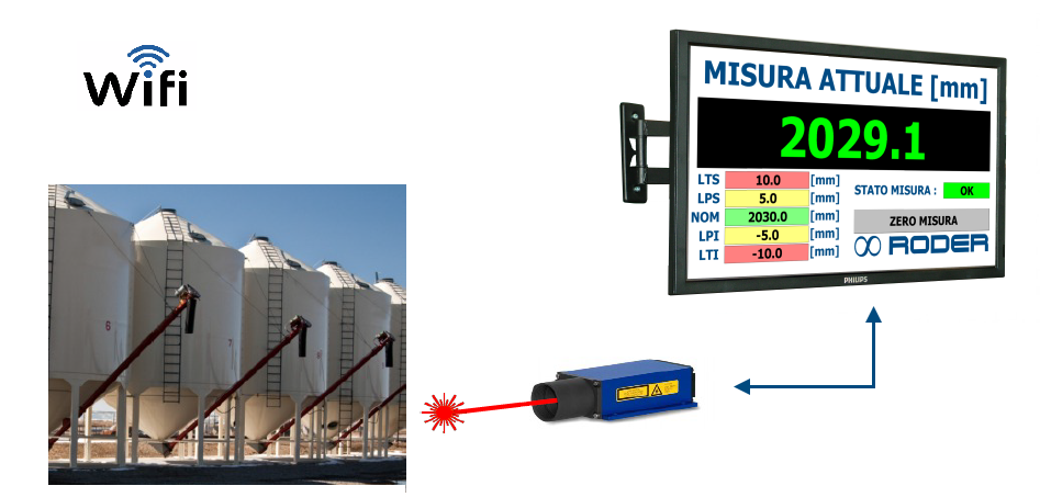 Level monitoring with LASER distance meters and visualization on giant displays